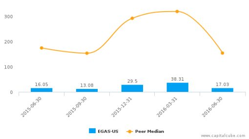 Gas Natural, Inc. :EGAS-US: Earnings Analysis: Q2, 2016 By the Numbers : August 12, 2016