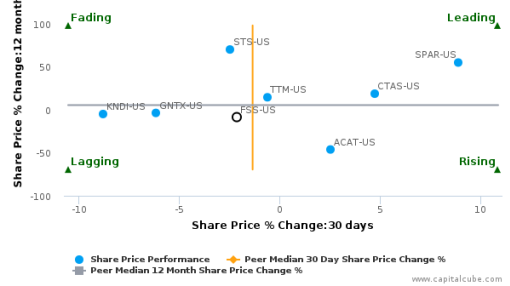 Federal Signal Corp. breached its 50 day moving average in a Bullish Manner : FSS-US : July 11, 2016