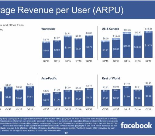Facebook reports another mega quarter, crushing revenue