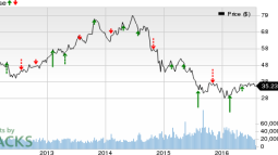 Noble Energy (NBL): Stock to Beat Estimates in Q2 Earnings