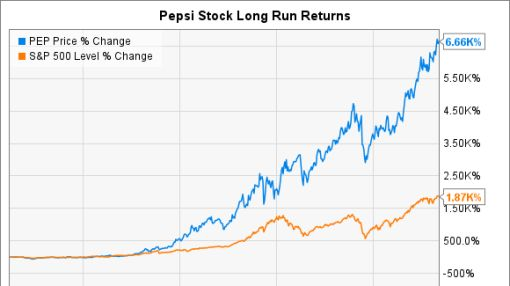 PepsiCo Inc.'s Stock Split History