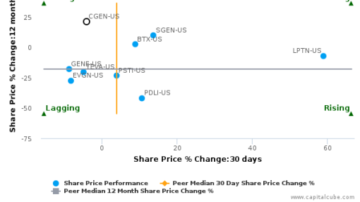 Compugen Ltd. breached its 50 day moving average in a Bearish Manner : CGEN-US : September 16, 2016