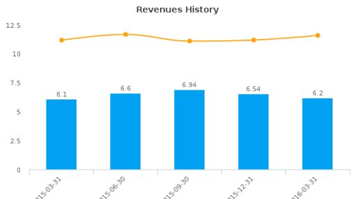 Fauquier Bankshares, Inc. :FBSS-US: Earnings Analysis: Q1, 2016 By the Numbers