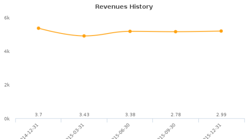 Escalon Medical Corp. Earnings Analysis: Q2, 2016 By the Numbers