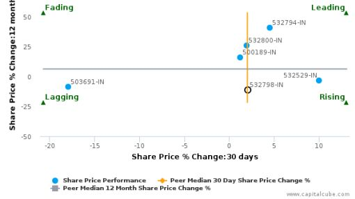 Network 18 Media & Investments Ltd. breached its 50 day moving average in a Bearish Manner : 532798-IN : September 15, 2016