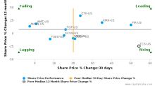 The Container Store Group, Inc.: Gathering momentum, but may lack support