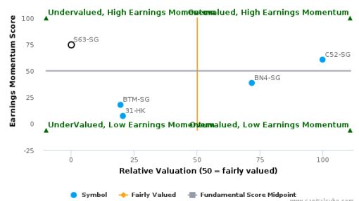 Singapore Technologies Engineering Ltd. breached its 50 day moving average in a Bearish Manner : S63-SG : August 19, 2016