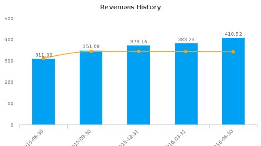 The Ensign Group, Inc. :ENSG-US: Earnings Analysis: Q2, 2016 By the Numbers : August 12, 2016