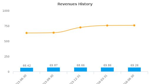 Inventure Foods, Inc. :SNAK-US: Earnings Analysis: Q2, 2016 By the Numbers : August 15, 2016