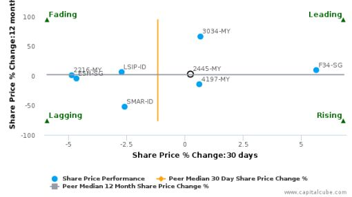 Kuala Lumpur Kepong Bhd. breached its 50 day moving average in a Bullish Manner : 2445-MY : April 26, 2016