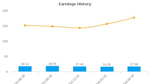 S&T Bancorp, Inc. :STBA-US: Earnings Analysis: Q2, 2016 By the Numbers : July 22, 2016