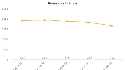 Providence & Worcester Railroad Co. :PWX-US: Earnings Analysis: Q1, 2016 By the Numbers : June 3, 2016