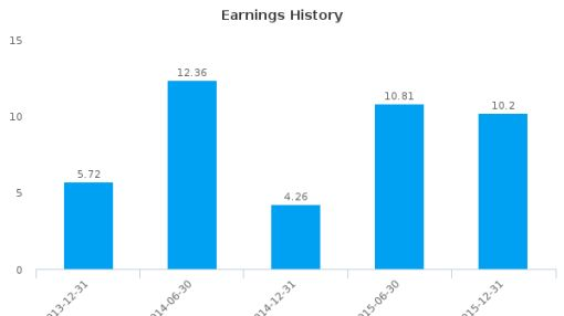 SPADEL SA :SPA-BE: Earnings Analysis: For the six months ended December 31, 2015 : August 4, 2016