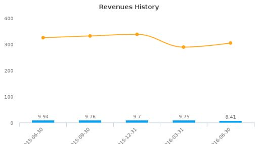 Clean Diesel Technologies, Inc. :CDTI-US: Earnings Analysis: Q2, 2016 By the Numbers : August 18, 2016