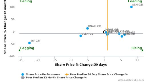 Morgan Sindall Group Plc breached its 50 day moving average in a Bullish Manner : MGNS-GB : June 2, 2016