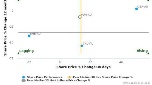 Paladin Energy Ltd. breached its 50 day moving average in a Bullish Manner : PDN-AU : July 19, 2016