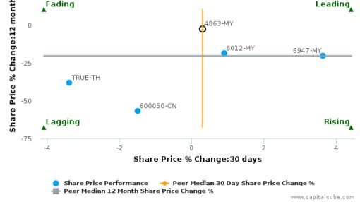 Telekom Malaysia Bhd. breached its 50 day moving average in a Bearish Manner : 4863-MY : June 7, 2016