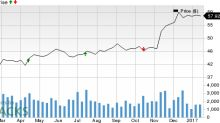 Should You Buy Commerce Bancshares (CBSH) Ahead of Earnings?