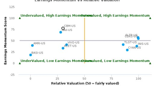 Cambrex Corp. breached its 50 day moving average in a Bearish Manner : CBM-US : June 20, 2016