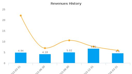 Vical, Inc. :VICL-US: Earnings Analysis: Q1, 2016 By the Numbers