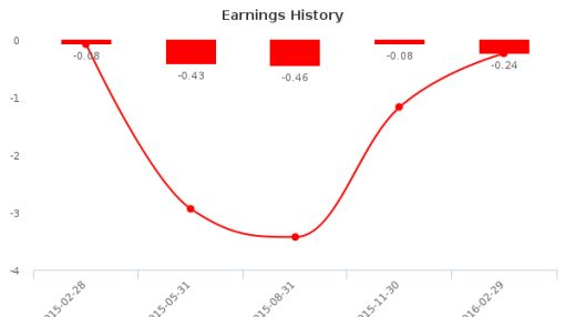 Yippy, Inc. :YIPI-US: Earnings Analysis: Q3, 2016 By the Numbers : June 23, 2016