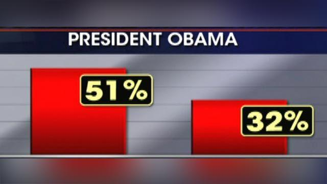Obama new low in poll a harbinger to come for Dems?