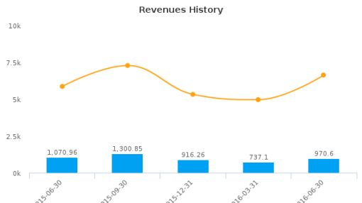 Air Berlin Plc :AB1-DE: Earnings Analysis: Q2, 2016 By the Numbers : August 15, 2016