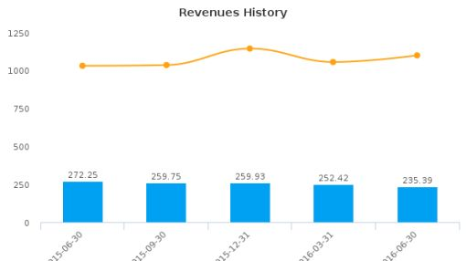 Partner Communications Co. Ltd. :PTNR-US: Earnings Analysis: Q2, 2016 By the Numbers : August 19, 2016