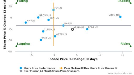 Artisan Partners Asset Management, Inc. breached its 50 day moving average in a Bullish Manner : APAM-US : September 23, 2016