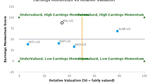 MaxLinear, Inc. breached its 50 day moving average in a Bearish Manner : MXL-US : September 26, 2016