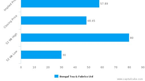 Bengal Tea & Fabrics Ltd. : Fairly valued, but don't skip the other factors