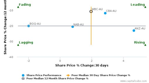 Westpac Banking Corp. breached its 50 day moving average in a Bullish Manner : WBC-AU : July 15, 2016