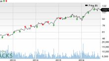 What's in Store for Stryker (SYK) this Earnings Season?