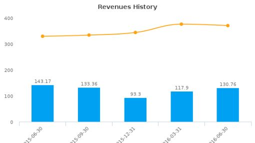 Ignite Restaurant Group, Inc. :IRG-US: Earnings Analysis: Q2, 2016 By the Numbers : August 9, 2016