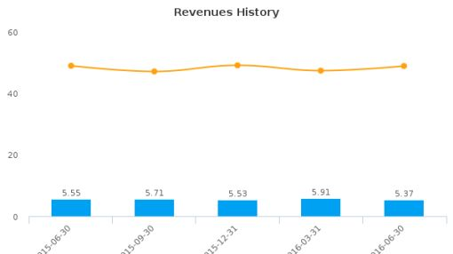 American River Bankshares :AMRB-US: Earnings Analysis: Q2, 2016 By the Numbers : July 22, 2016