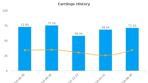 Cullen/Frost Bankers, Inc. :CFR-US: Earnings Analysis: Q2, 2016 By the Numbers : August 22, 2016
