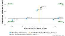 Safety Insurance Group, Inc. breached its 50 day moving average in a Bearish Manner : SAFT-US : October 24, 2016