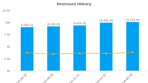 DENSO Corp. :DNZOY-US: Earnings Analysis: Q1, 2017 By the Numbers : August 5, 2016