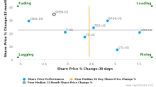 Shenandoah Telecommunications Co. (Virginia) breached its 50 day moving average in a Bearish Manner : SHEN-US : January 13, 2017
