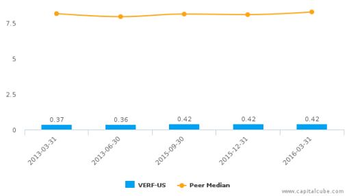 Versailles Financial Corp. :VERF-US: Earnings Analysis: Q3, 2016 By the Numbers : June 22, 2016