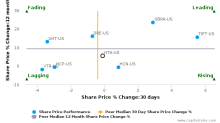 Healthcare Trust of America, Inc. breached its 50 day moving average in a Bearish Manner : HTA-US : March 15, 2017