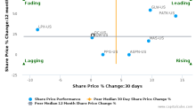 Owens Corning breached its 50 day moving average in a Bearish Manner : OC-US : May 15, 2017