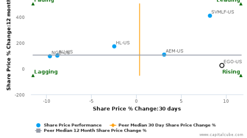 Eldorado Gold Corp. breached its 50 day moving average in a Bearish Manner : EGO-US : September 28, 2016
