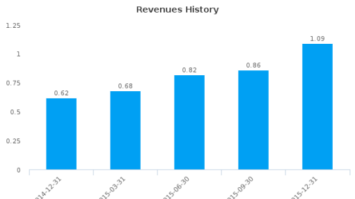 Sundance Strategies, Inc. :SUND-US: Earnings Analysis: Q3, 2016 By the Numbers