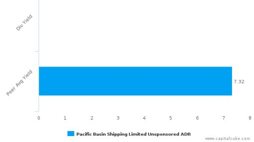 Pacific Basin Shipping Ltd. : PCFBY-US: Dividend Analysis : June 27th, 2016 (record date) : By the numbers : June 30, 2016
