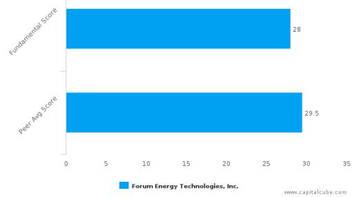 Forum Energy Technologies, Inc. – Value Analysis (NYSE:FET) : July 19, 2016