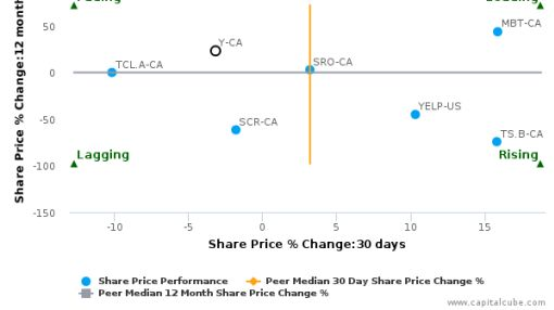 Yellow Pages Ltd. breached its 50 day moving average in a Bearish Manner : Y-CA : May 6, 2016
