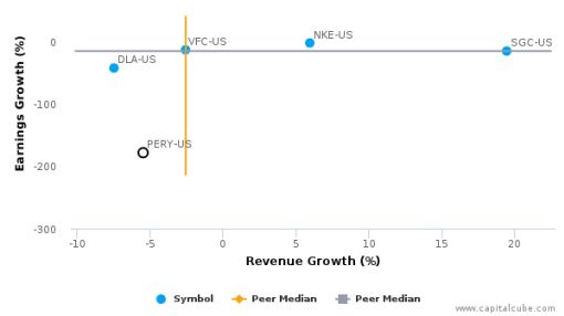 Perry Ellis International, Inc. :PERY-US: Earnings Analysis: Q2, 2017 By the Numbers : August 22, 2016