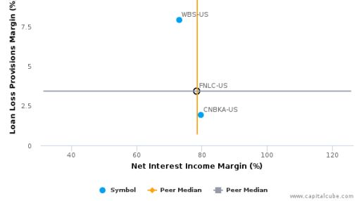 The First Bancorp, Inc. (Maine) :FNLC-US: Earnings Analysis: Q2, 2016 By the Numbers : July 22, 2016