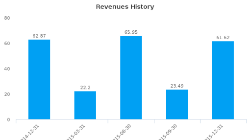 Global Sources Ltd. :GSOL-US: Earnings Analysis: Q4, 2015 By the Numbers